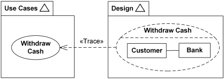 Withdraw Cash use case in Use Case Model trace to Withdraw Cash collaboration in Design Model.